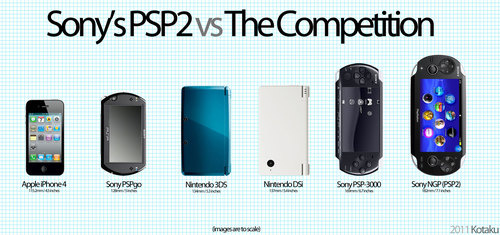 kotaku psp2 size comparison